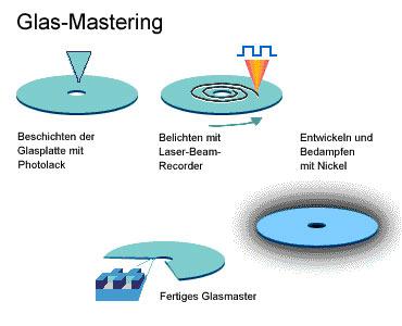 glasmaster glasmastering prozess